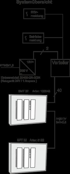 SMT 32 Störmeldetableau Alu-Gehäuse